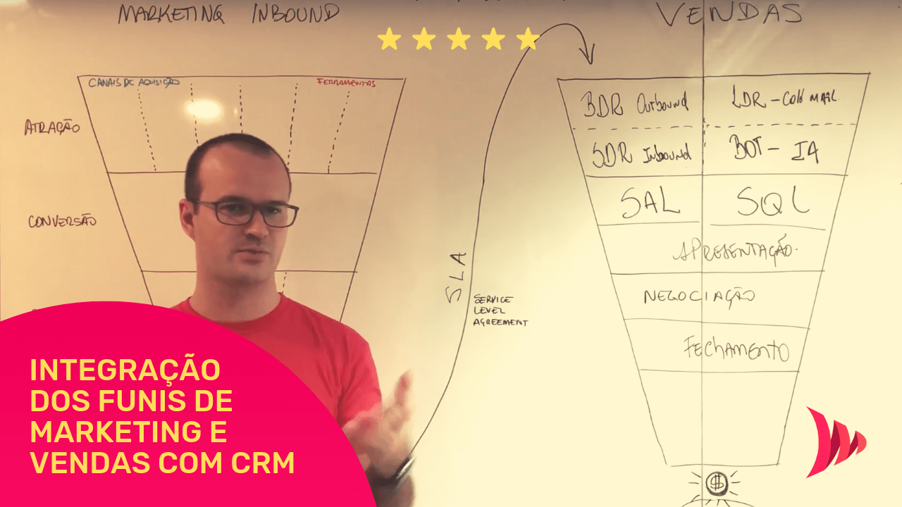 Integração dos Funis de Marketing e Vendas - Conceito de CRM Marketing e CRM Vendas