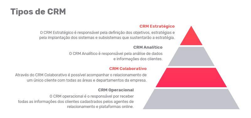 Tipos de CRM PipeRun