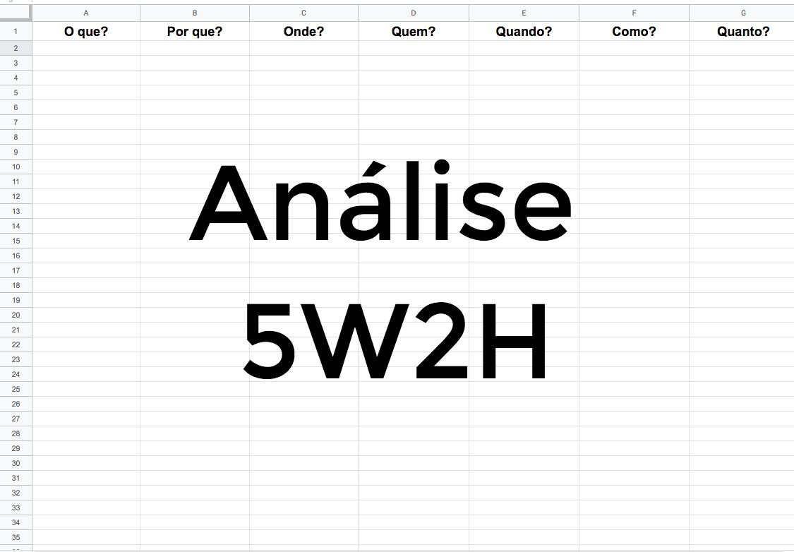Análise 5W2H: como fazer?