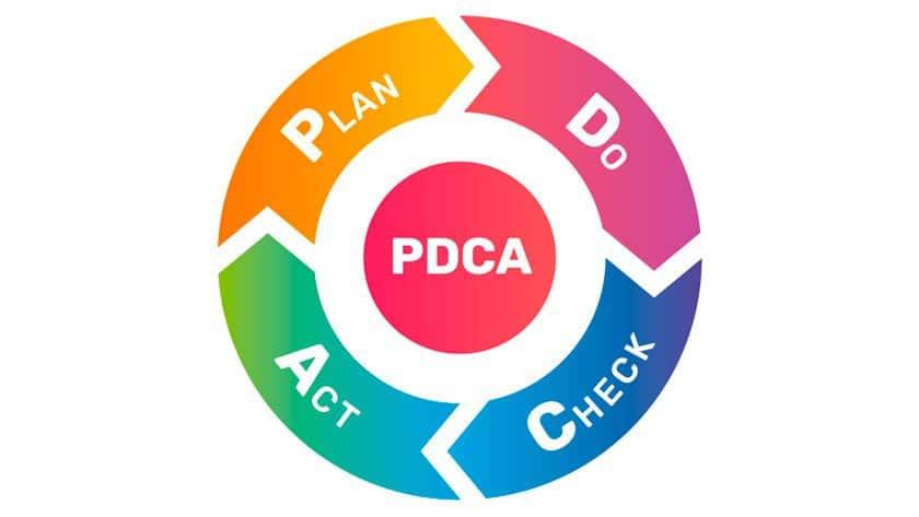 Gráfico do ciclo PDCA