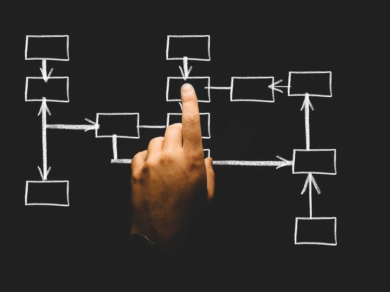 CRM para financeiras: produtividade