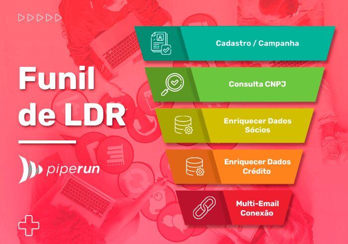 Funil de Marketing (LDR)